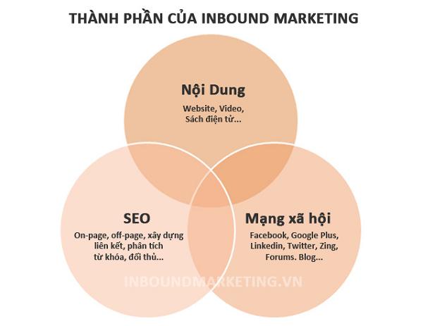 su-that-ve-inbond-marketing-3
