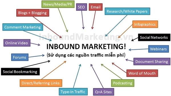 su-that-ve-inbond-marketing