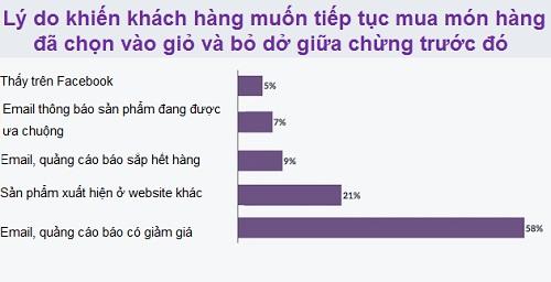 khach-hang-online-cua-ban-dang-lo-lang-dieu-gi