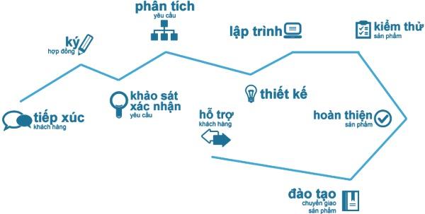Thiết kế web Bình Dương