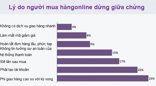 khach-hang-online-cua-ban-dang-lo-lang-dieu-gi (2)