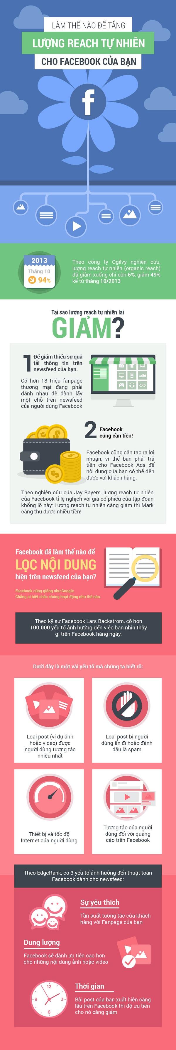 lam-gi-de-fanpage-facebook-tang-luong-reach-tu-nhien
