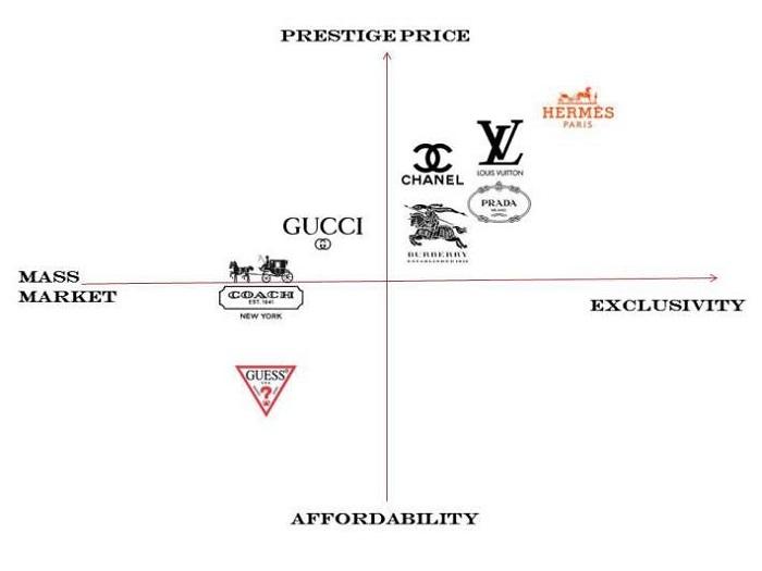 Định vị thương hiệu và những điều cần biết (2)
